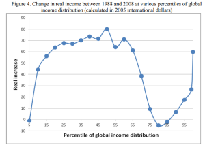 שינויים בהכנסה הריאלית של תושבי העולם