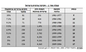 חקיקה פרטית בישראל