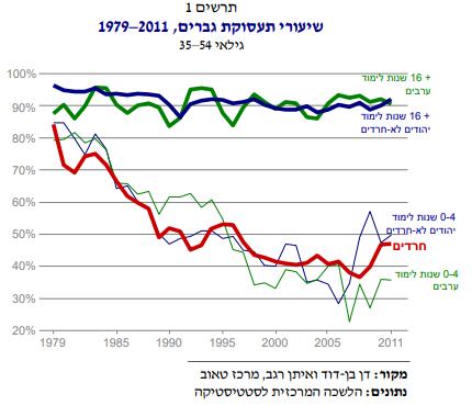 שיעורי תעסוקה במגזר החרדי- 1979-2013- מרכז טאוב
