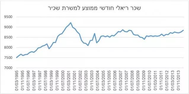 שכר ריאלי בישראל